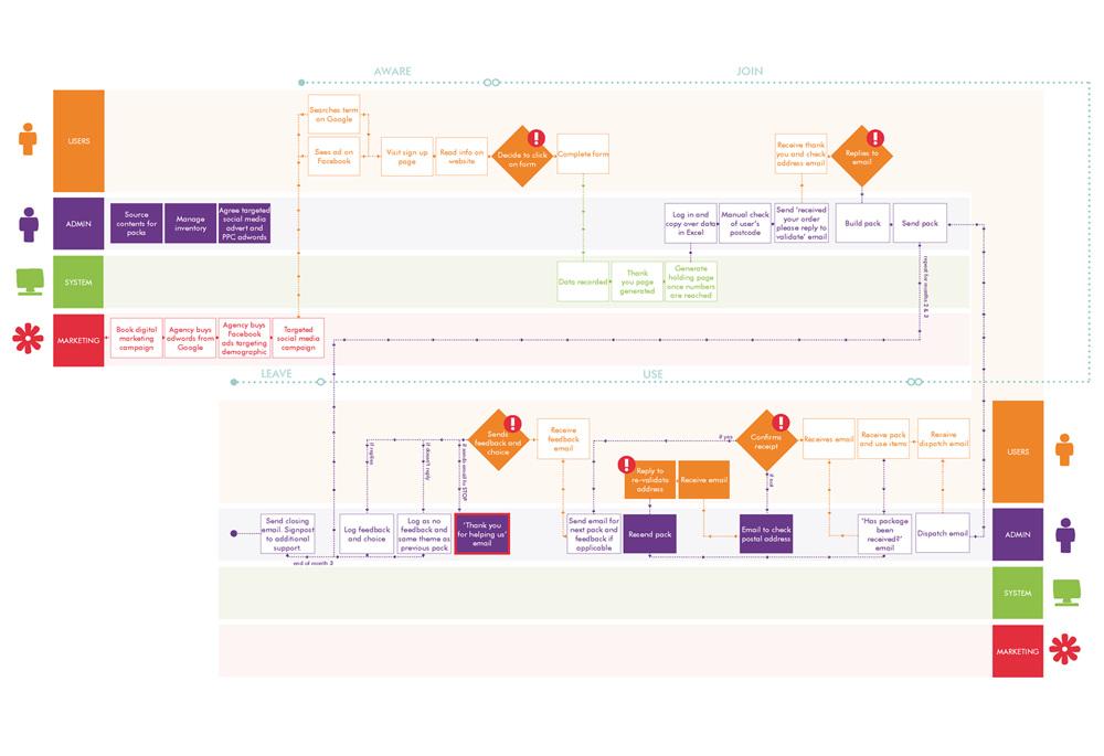 Service design louisemushet service blueprint marketing packing malvernweather Images