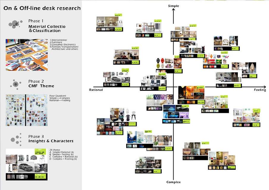 CMF trend theme and analysis - Wangqi Design